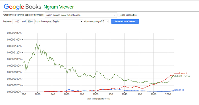 2Ngram_Usednt_To