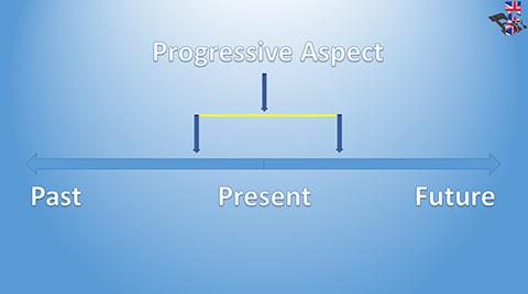 7Progressive_Aspect