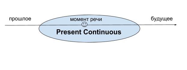 continuous 1