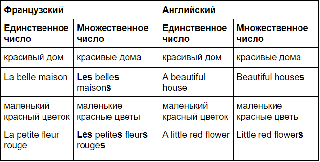 eng-french comparison