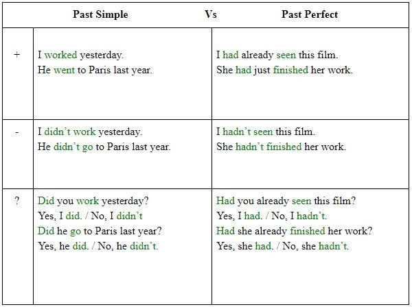 Past Simple и Past Perfect — в чем разница?