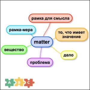 puzzle_matter_mindmap
