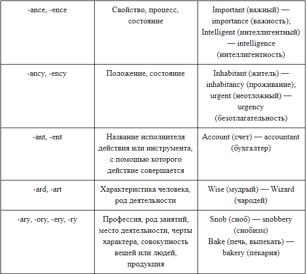 suffixes 2